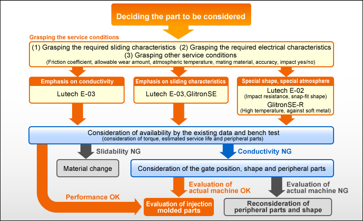 Deciding the part to be considered Grasping the service conditions (1) Grasping the required sliding characteristics (2) Grasping the required electrical characteristics (3) Grasping other service conditions  (Friction coefficient, allowable wear amount, atmospheric temperature, mating material, accuracy, impact yes/no)  Emphasis on conductivity Lutech E-03 Emphasis on sliding characteristics Lutech E-03,GlitronSE Special shape, special atmosphere  Lutech E-02 (Impact resistance, snap-fit shape)  GlitronSE-R (High temperature, against soft metal) Consideration of availability by the existing data and bench test (consideration of torque, estimated service life and peripheral parts)  Slidability NG Conductivity NG Material change Consideration of the gate position, shape and peripheral parts  Evaluation of actual machine OK Evaluation of actual machine NG Performance OK Evaluation of injection molded parts Reconsideration of peripheral parts and shape