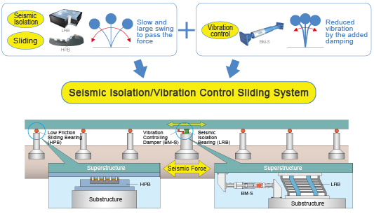 Seismic Isolation:LRB Sliding:HPB Slow and large swing to pass the force. Vibration control:BM-S Reduced vibration by the added damping.Seismic Isolation/Vibration Control Sliding System.