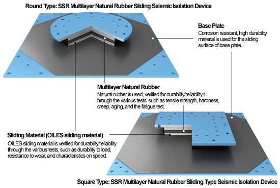 Round Type: SSR Multilayer Natural Rubber Sliding Seismic Isolation Device Base Plate Corrosion resistant, high durability material is used for the sliding surface of base plate. Multilayer Natural Rubber:Natural rubber is used, verified for durability/reliability through the various tests, such as tensile strength, hardness, creep, aging, and the fatigue test.Sliding Material (OILES sliding material):OILES sliding material is verified for durability/reliability through the various tests, such as durability to load, resistance to wear, and characteristics on speed. Square Type: SSR Multilayer Natural Rubber Sliding Type Seismic Isolation Device
